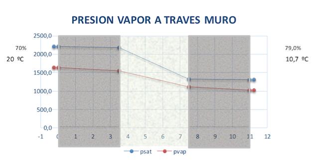 Steam pressure through the wall