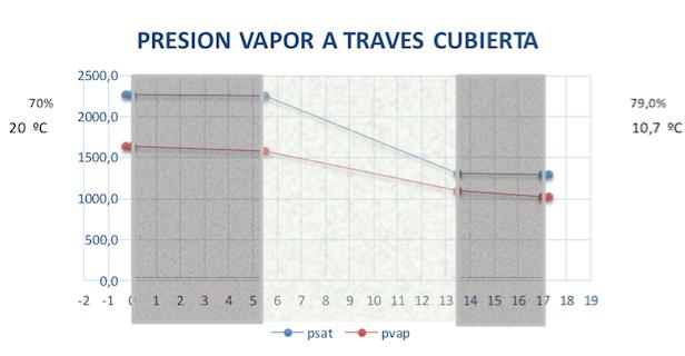 Steam pressure through the roof