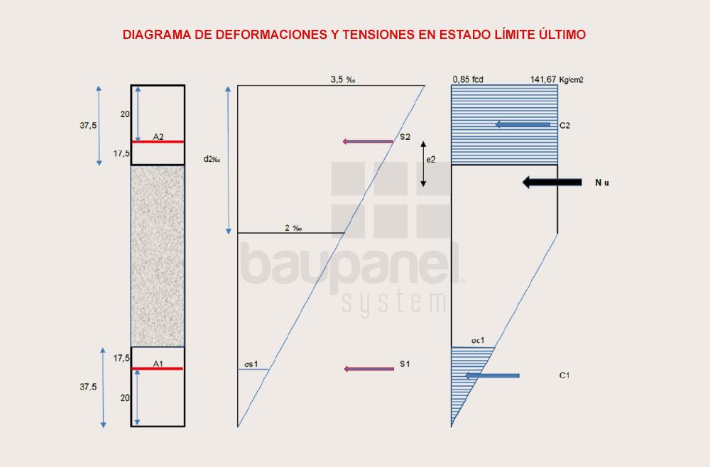 Diagrama de deformaciones y tensiones baupanel
