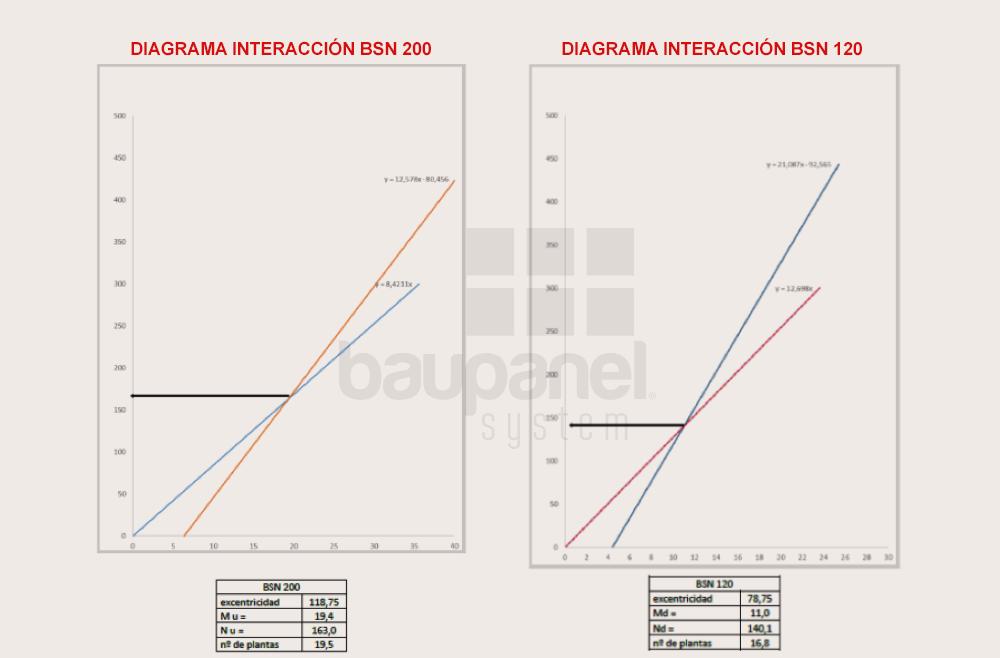 Diagramas de interacción bin, ensayos baupanel
