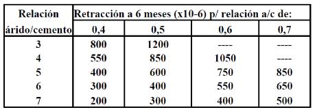tabla valore típicos retracción de muestras de hormigón y mortero