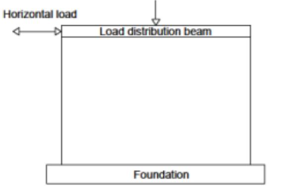 Esquema de ensayo carga cíclica sistema de papeles baupanel