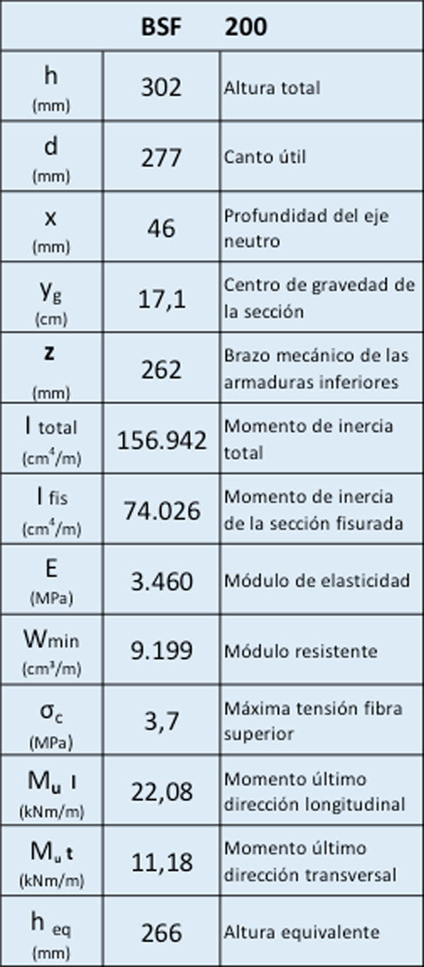 Ficha técnica BSF 200