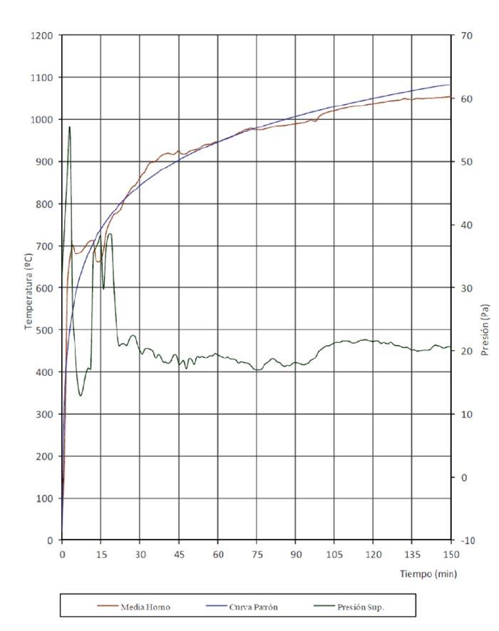 Evolución de la temperatura media del horno