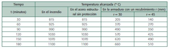 Méthode de prévision par le calcul du comportement au feu